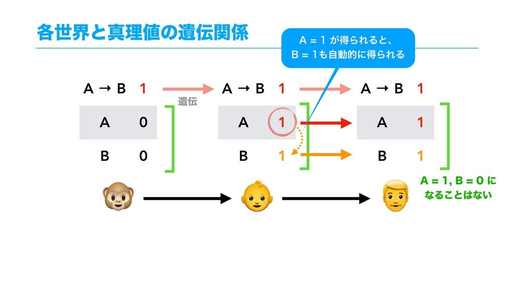 ֤ੈքͱਅཧͷҨؔ    A → B 1 A 0 B 0 A → B 1 A 1 B 1...