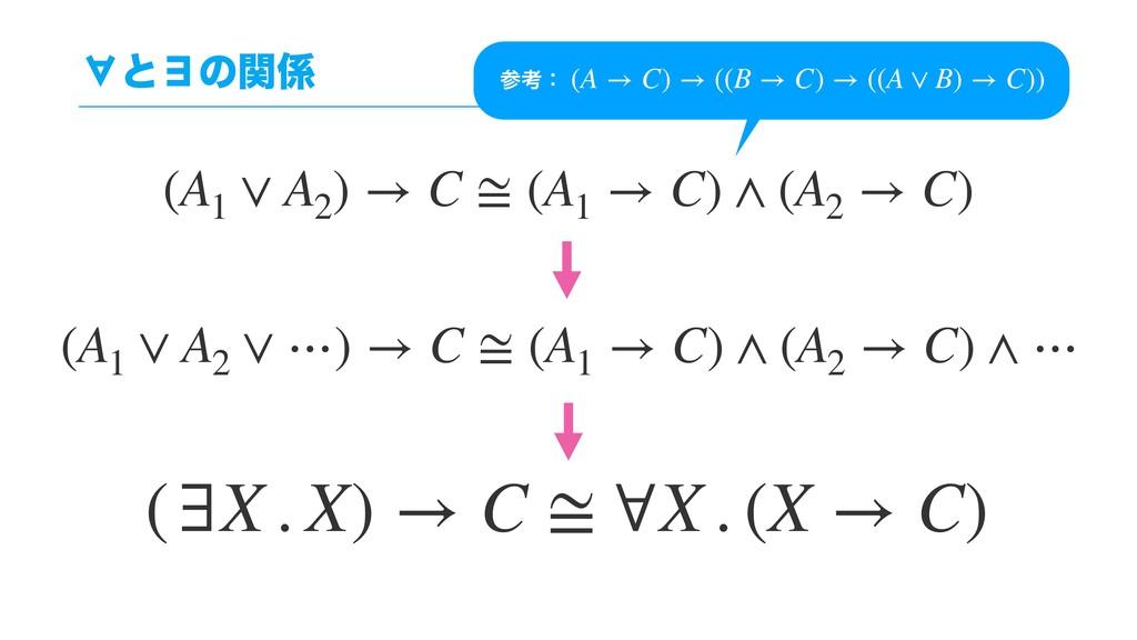 ˲ͱ˳ͷؔ (A1 ∨ A2 ) → C ≅ (A1 → C) ∧ (A2 → C) (∃X...