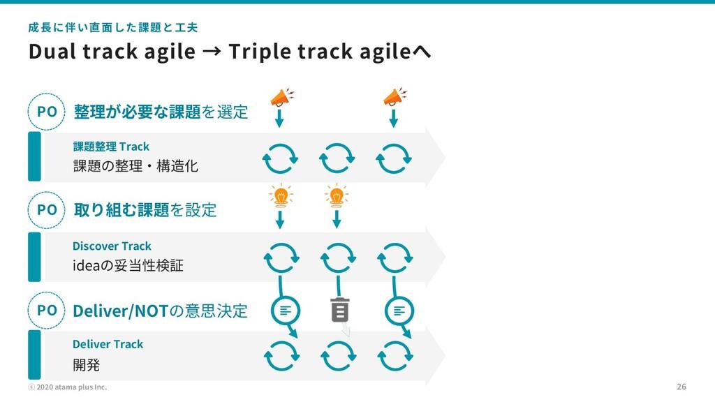 ⓒ 2020 atama plus Inc. Dual track agile → Tripl...