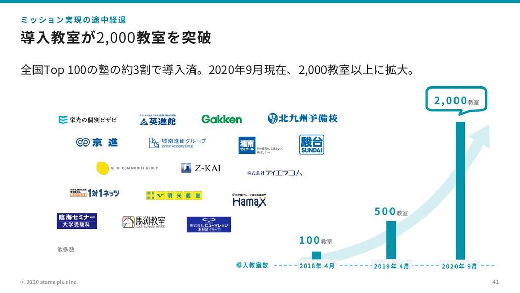 ⓒ 2020 atama plus Inc. 導⼊教室が2,000教室を突破 全国Top 10...