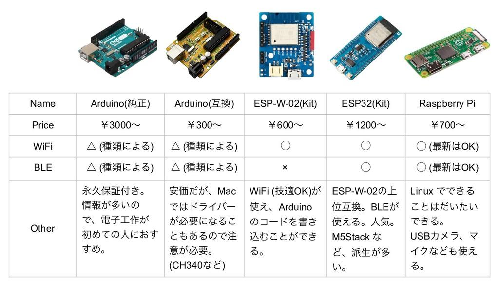 Name Arduino(७ਖ਼) Arduino(ޓ) ESP-W-02(Kit) ESP3...