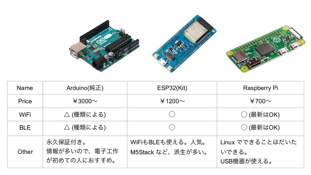 Name Arduino(७ਖ਼) ESP32(Kit) Raspberry Pi Price ...