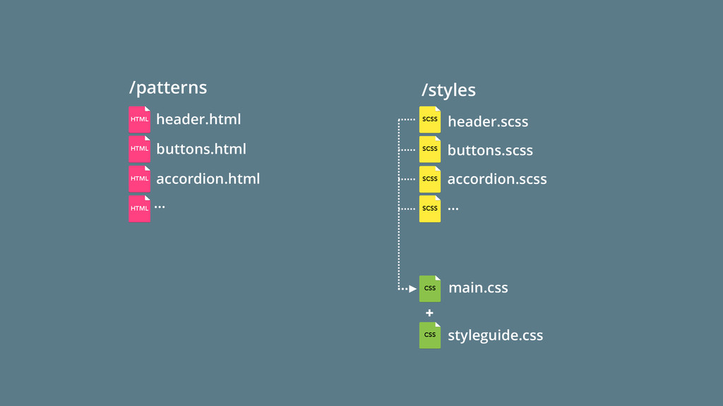 main.css /styles … /patterns … CSS HTML SCSS SC...