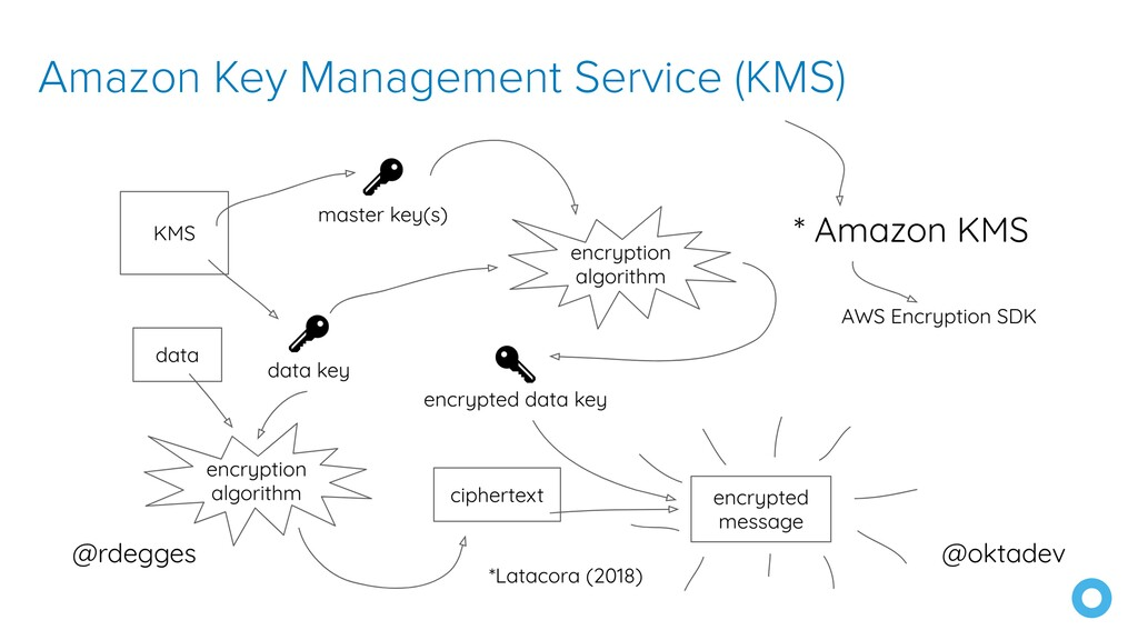 Amazon Key Management Service (KMS)