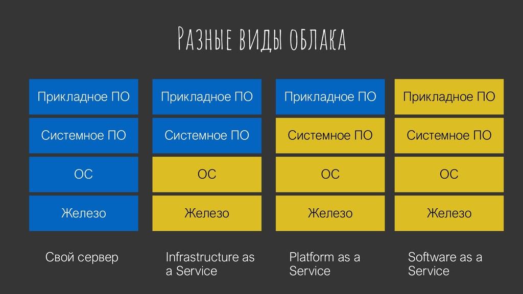 Разные виды облака Свой сервер Железо ОС Систем...