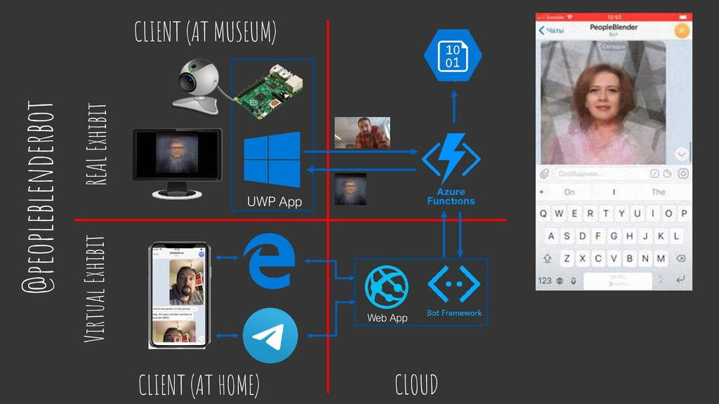 @peopleblenderbot UWP App Virtual Exhibit REAL ...