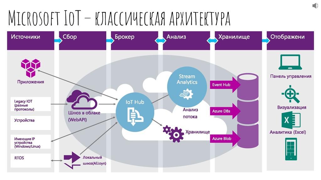 Microsoft IoT–классическая архитектура