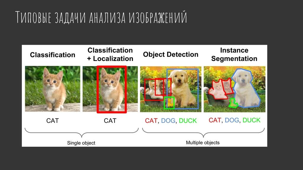Типовые задачи анализа изображений