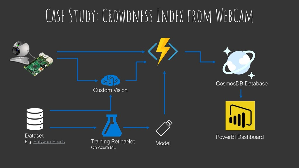 Case Study: Crowdness Index from WebCam Dataset...