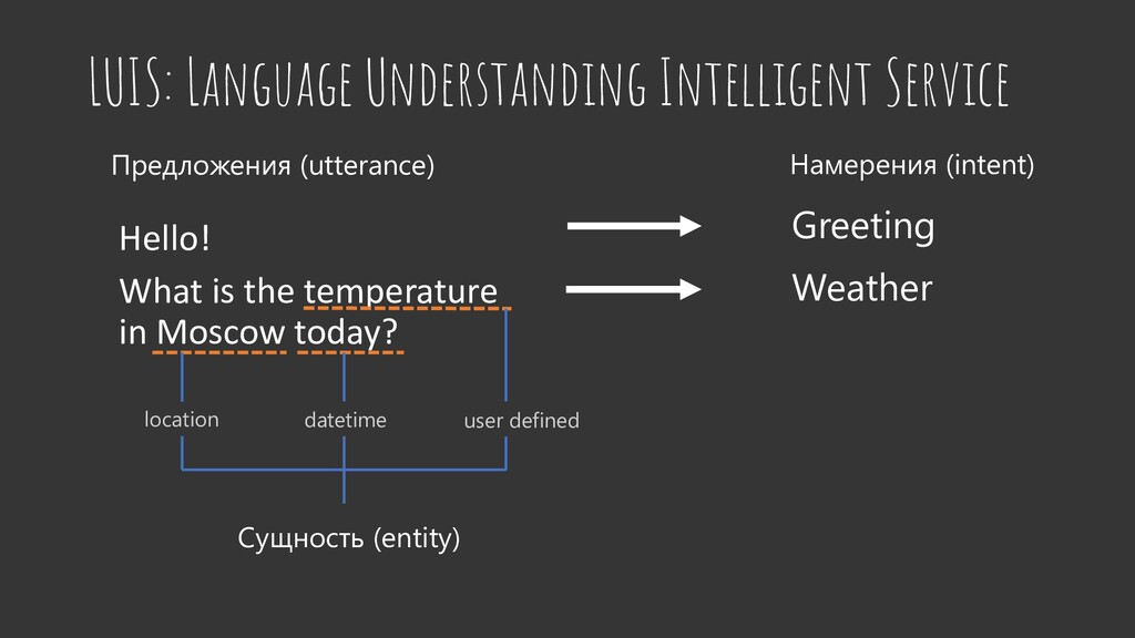 LUIS: Language Understanding Intelligent Servic...