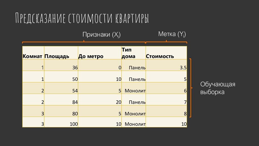Предсказание стоимости квартиры Комнат Площадь ...