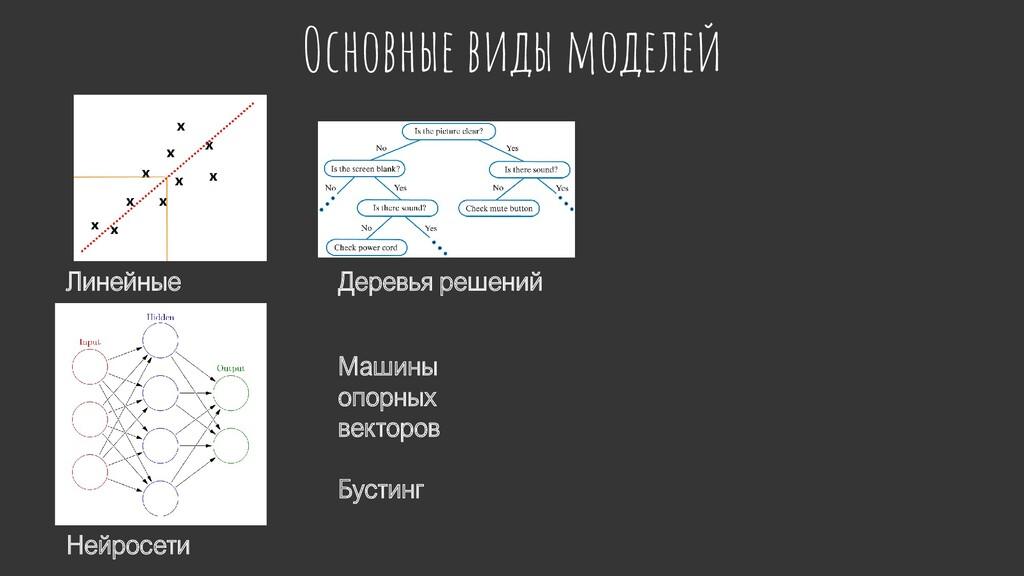 Основные виды моделей Линейные Деревья решений ...