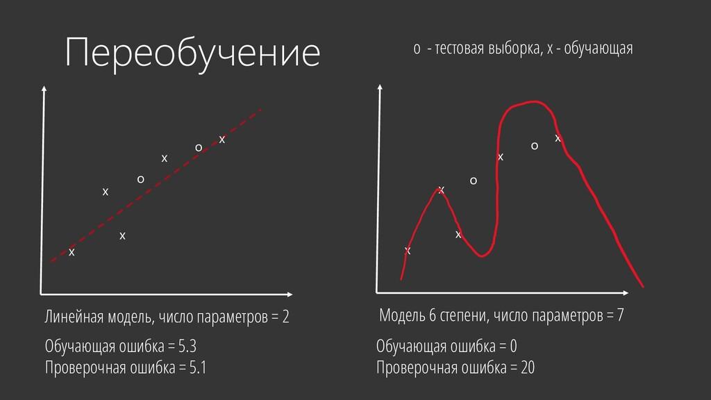 Переобучение Линейная модель, число параметров ...