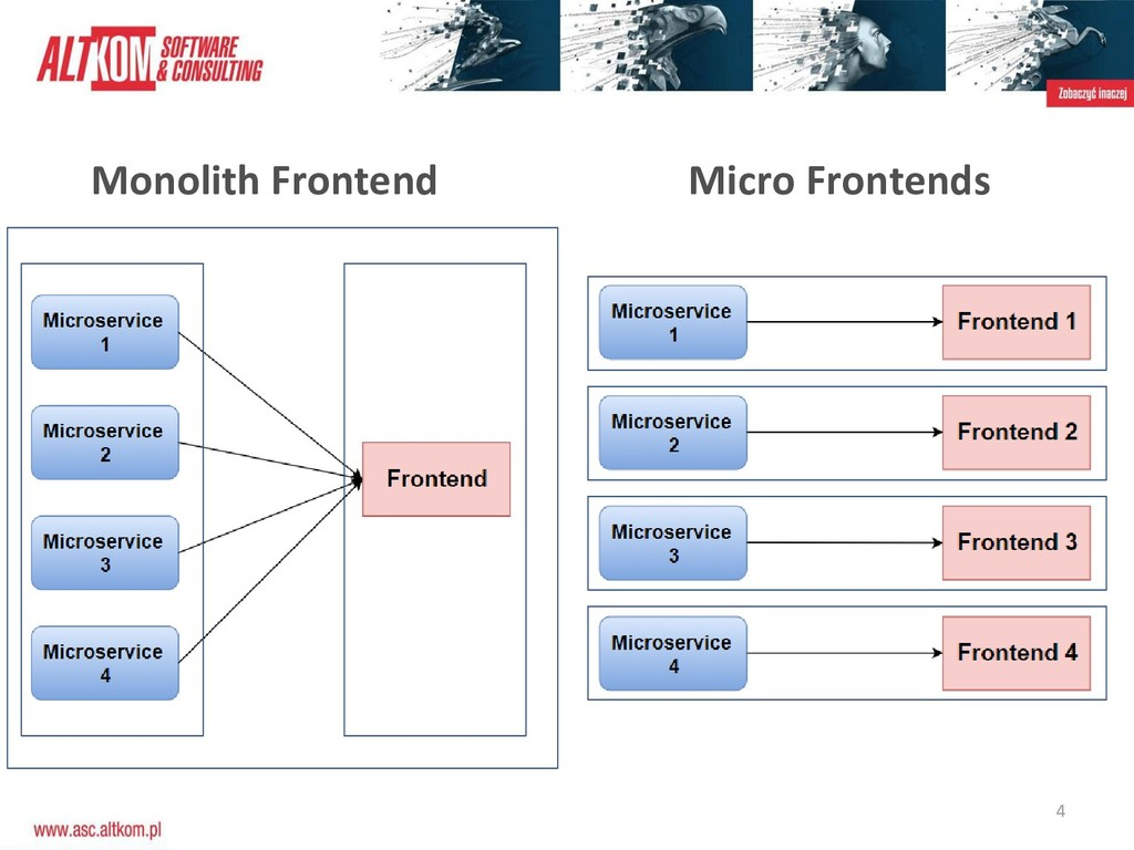 4 Monolith Frontend Micro Frontends