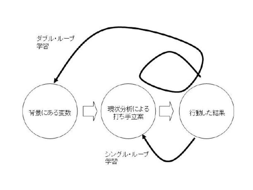 ダブル・ループ学習