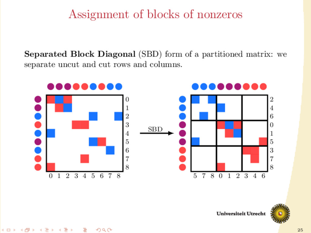 25 Assignment of blocks of nonzeros Separated B...