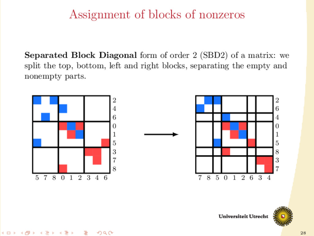 28 Assignment of blocks of nonzeros Separated B...