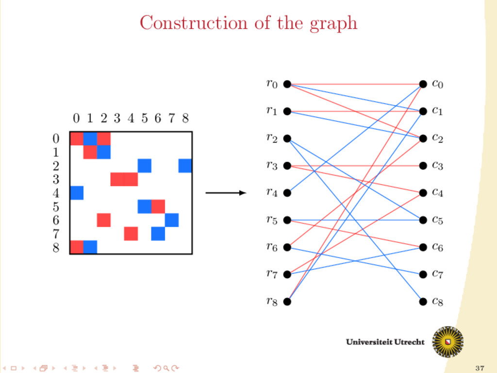 37 Construction of the graph r0 c0 0 0 r1 c1 1 ...