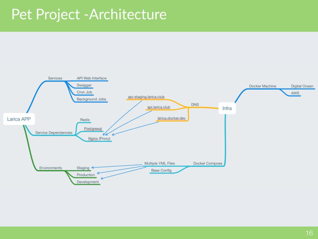Pet Project -Architecture 16