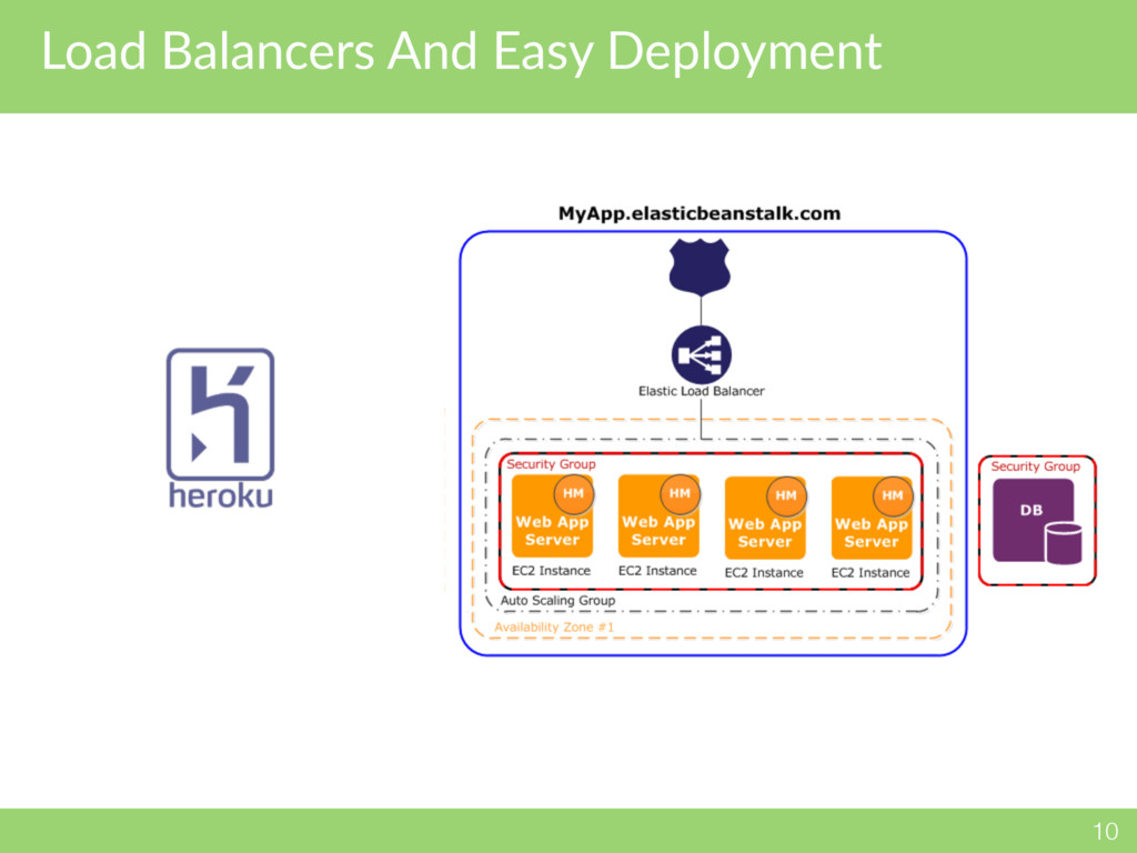 Load Balancers And Easy Deployment 10