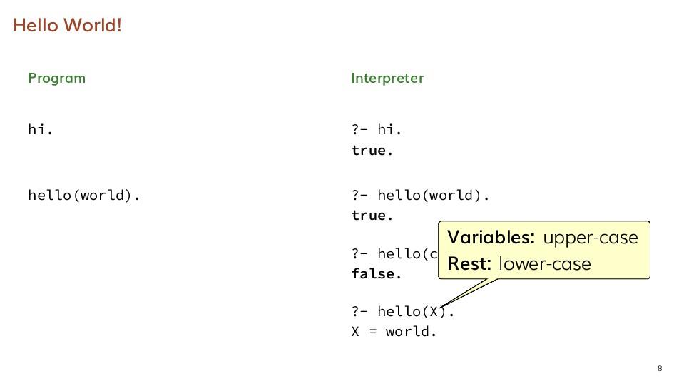 Hello World! Program hi. Interpreter ?- hi. tru...