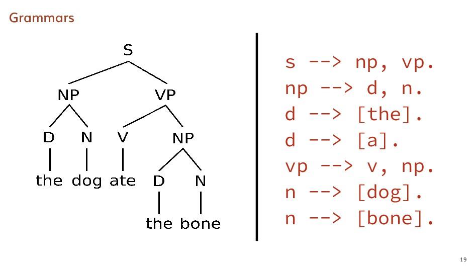 Grammars s --> np, vp. np --> d, n. d --> [the]...