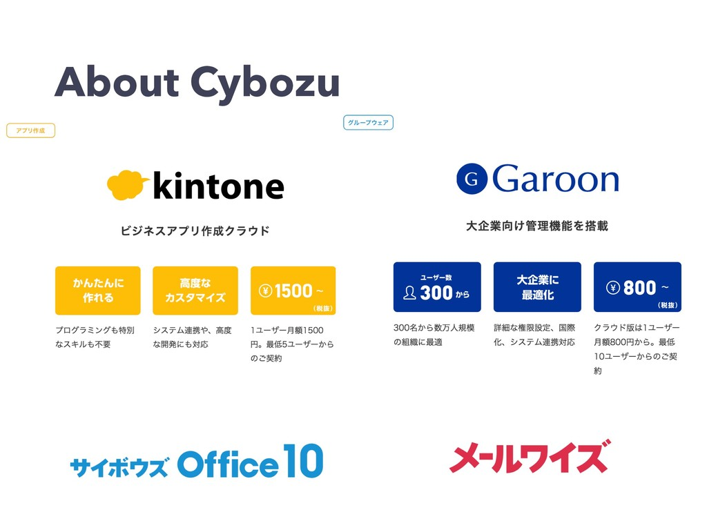 About Cybozu