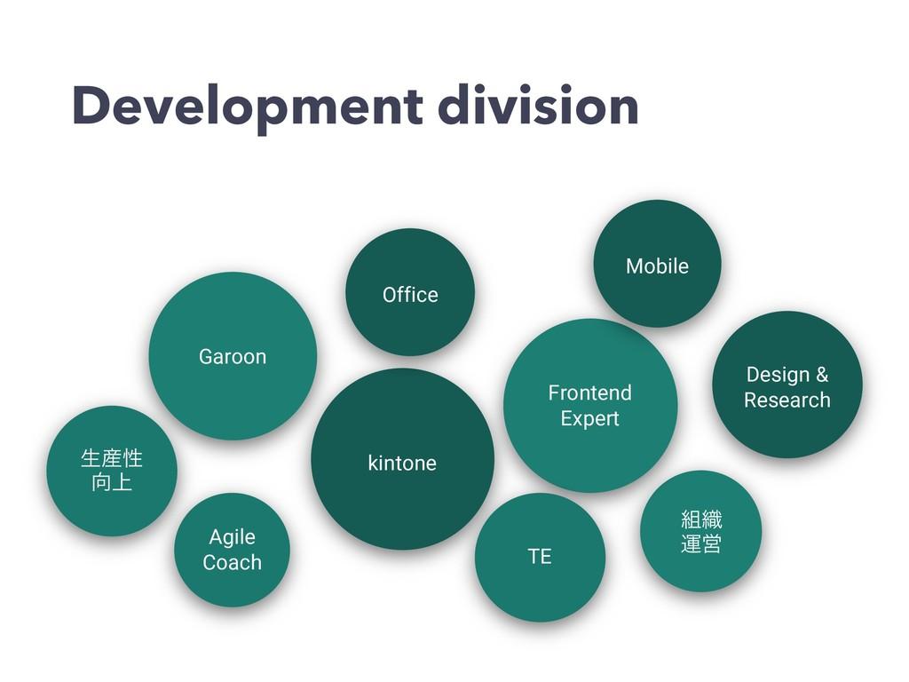 Development division kintone Garoon Agile Coach...