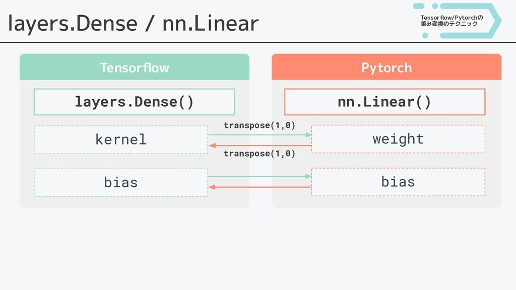 layers.Dense / nn.Linear Tensorflow Pytorch laye...