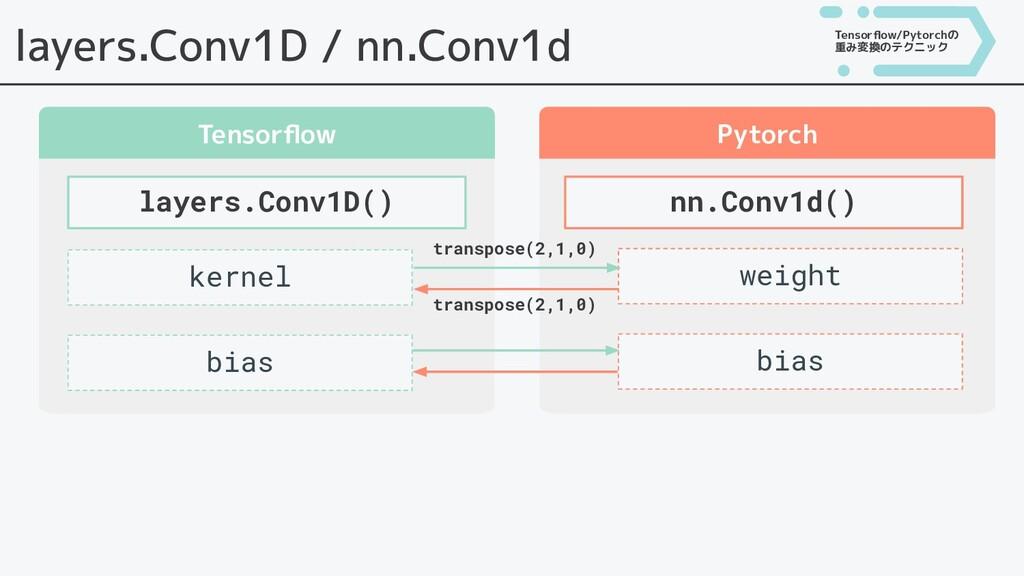 layers.Conv1D / nn.Conv1d Tensorflow Pytorch lay...
