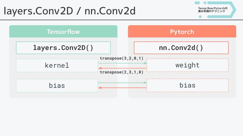 layers.Conv2D / nn.Conv2d Tensorflow Pytorch lay...