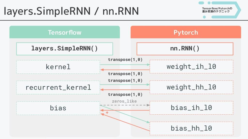 layers.SimpleRNN / nn.RNN Tensorflow Pytorch lay...