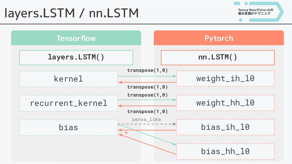 layers.LSTM / nn.LSTM Tensorflow Pytorch layers....