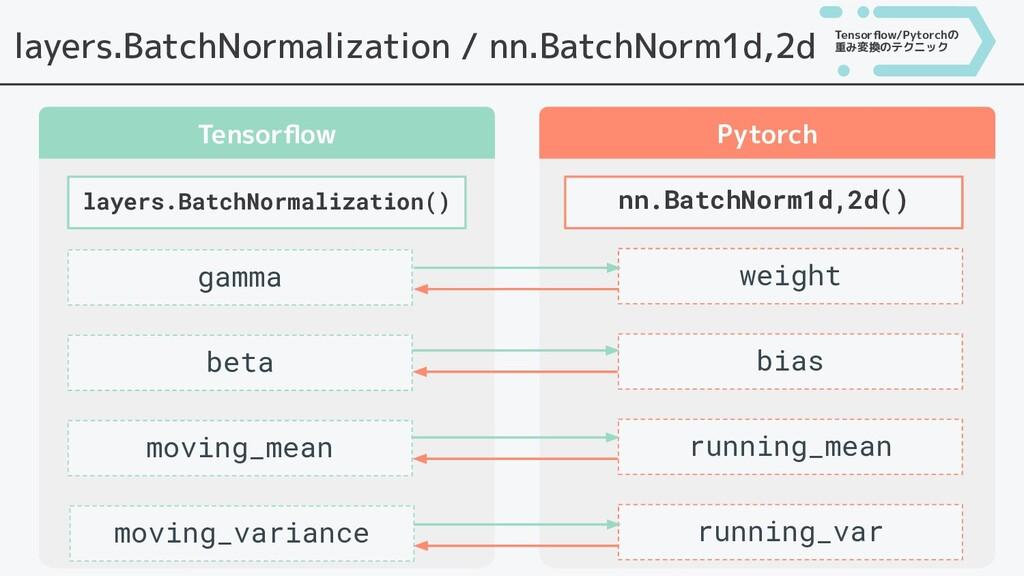 layers.BatchNormalization / nn.BatchNorm1d,2d T...