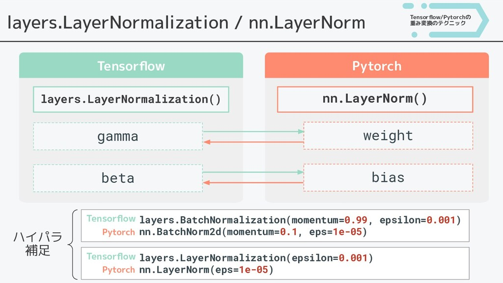 layers.LayerNormalization / nn.LayerNorm Tensor...