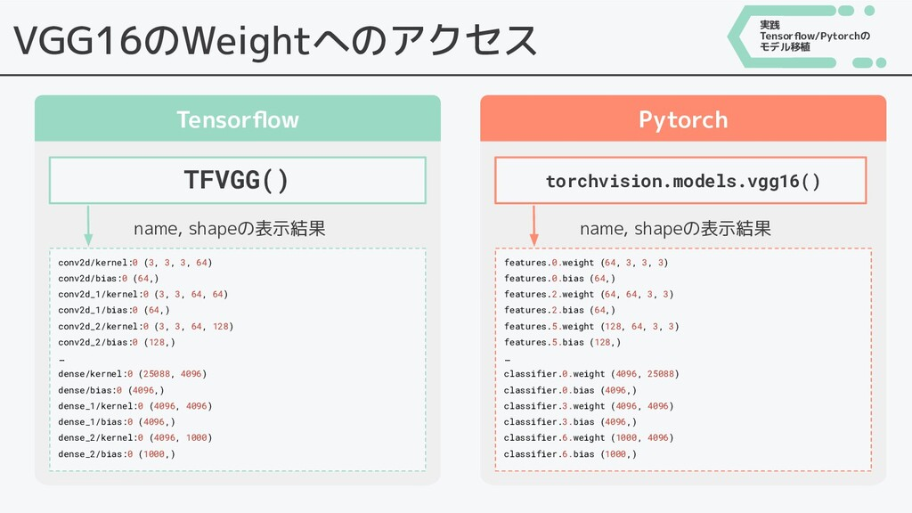 VGG16のWeightへのアクセス Tensorflow Pytorch TFVGG() to...