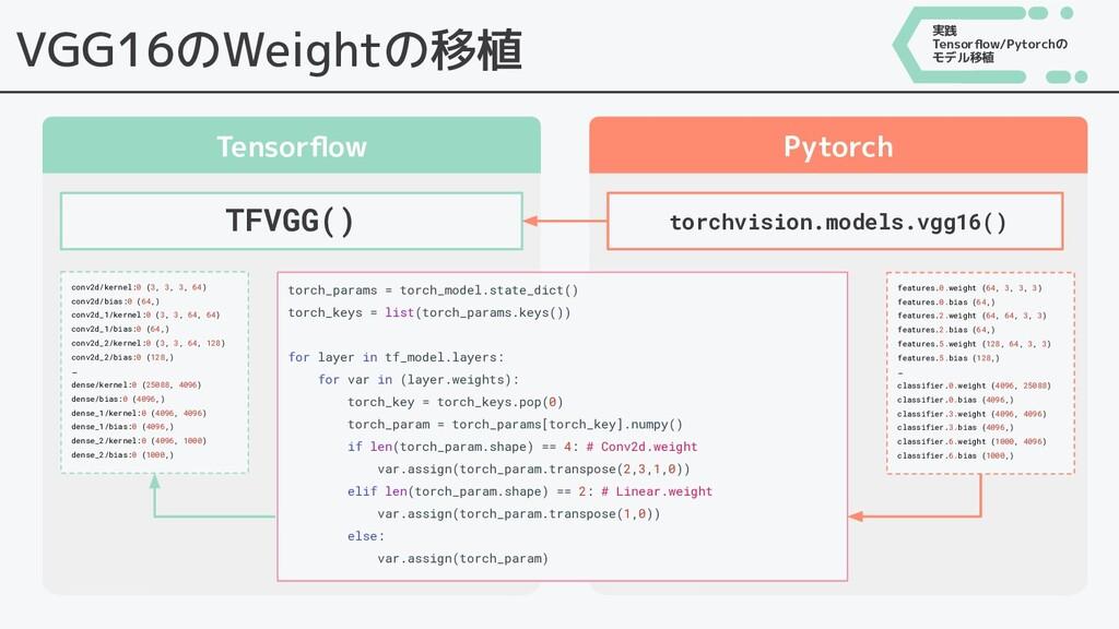 VGG16のWeightの移植 Tensorflow Pytorch 実践 Tensorflow/...