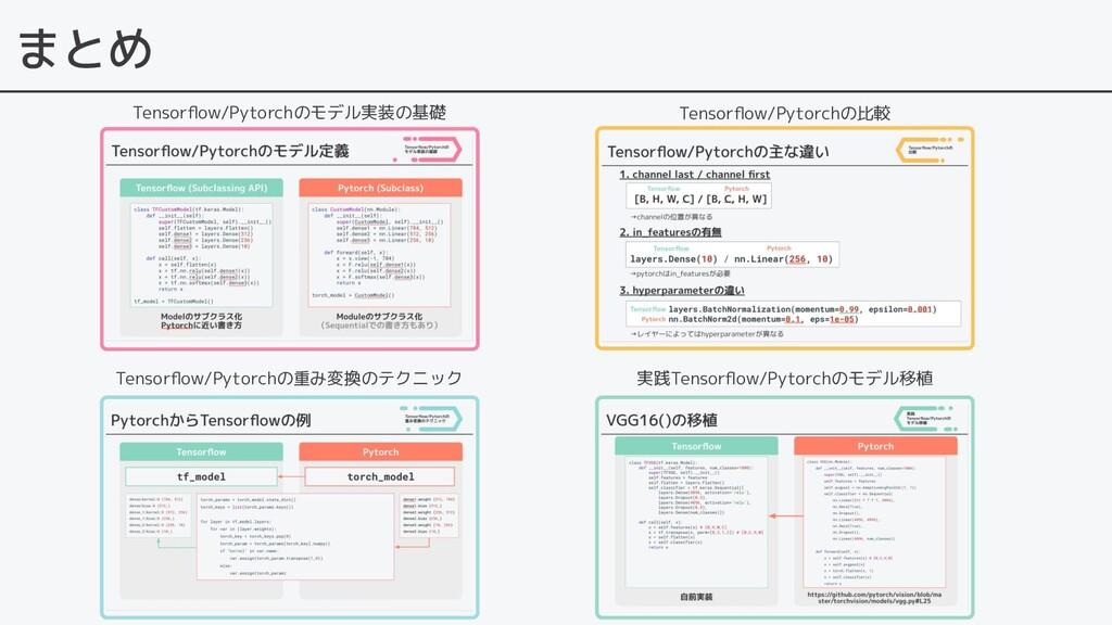 まとめ Tensorflow/Pytorchのモデル実装の基礎 Tensorflow/Pytorc...