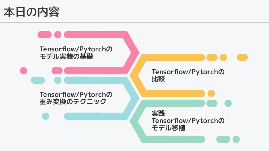 本日の内容 Tensorflow/Pytorchの モデル実装の基礎 Tensorflow/Pyt...