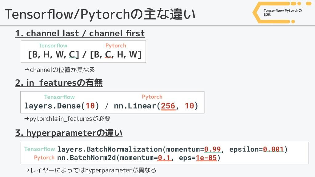 [B, H, W, C] / [B, C, H, W] Tensorflow/Pytorchの主...