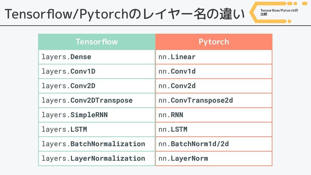 Tensorflow/Pytorchのレイヤー名の違い Pytorch nn.Linear nn...