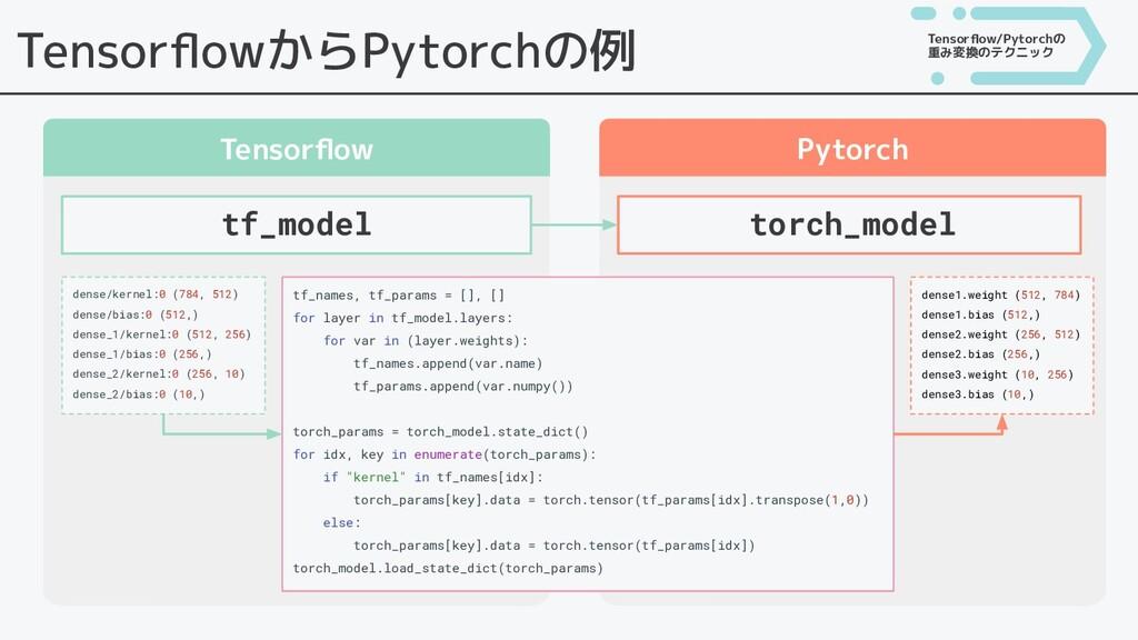 TensorflowからPytorchの例 Tensorflow Pytorch Tensorflo...
