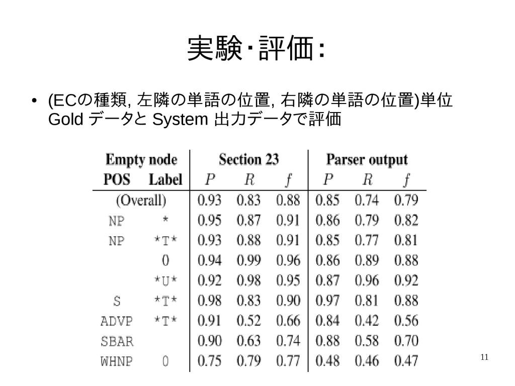 11 実験・評価: ● (ECの種類, 左隣の単語の位置, 右隣の単語の位置)単位 Gold ...