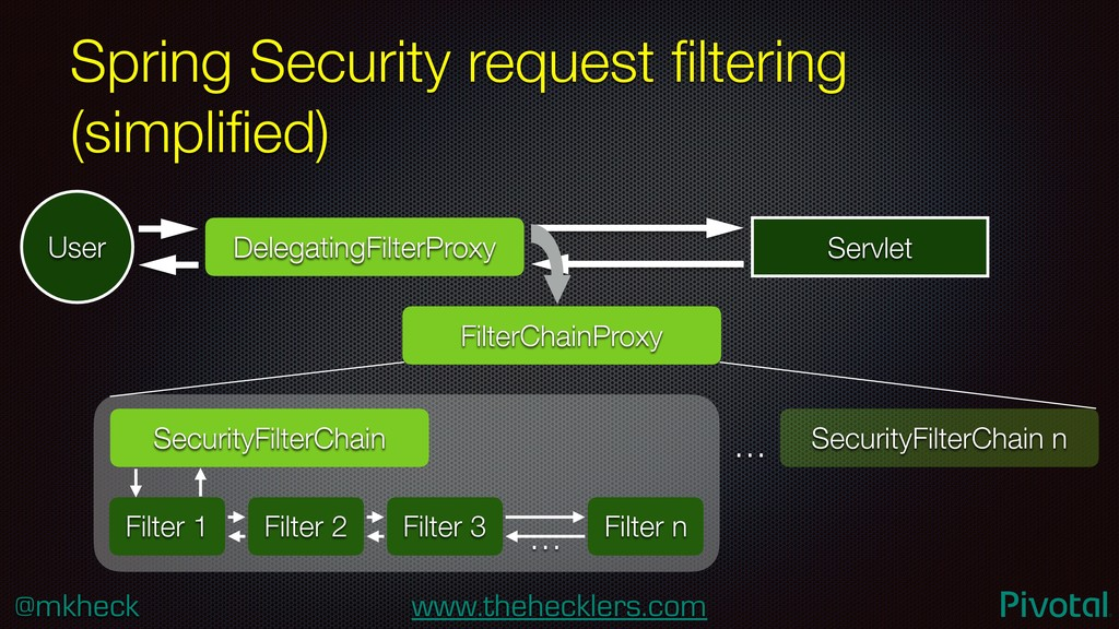 @mkheck www.thehecklers.com Spring Security req...
