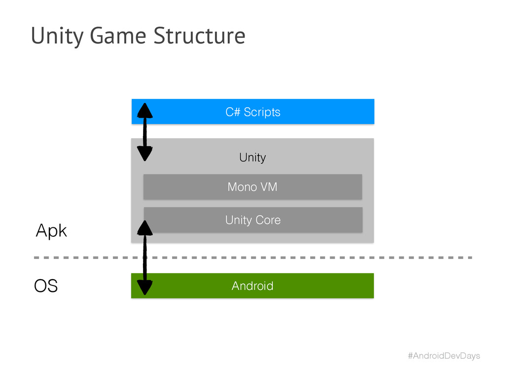 #AndroidDevDays Unity Game Structure Android Mo...