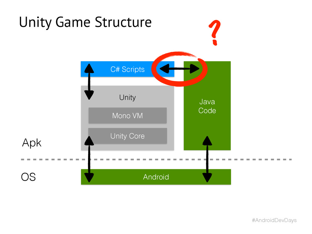#AndroidDevDays Android Mono VM Unity Core Unit...