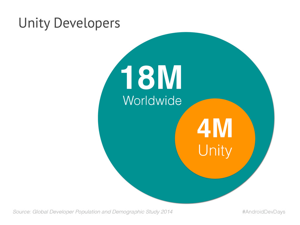 #AndroidDevDays Unity Developers Unity 4M 18M W...
