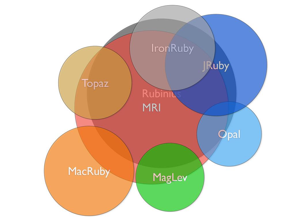 Rubinius MRI Opal Topaz MagLev MacRuby JRuby Ir...