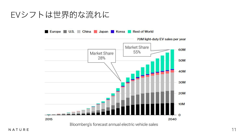 User Feedback 11 NPSείΞ30ϙΠϯτ 95% 95% ૯߹ຬ σβΠ...