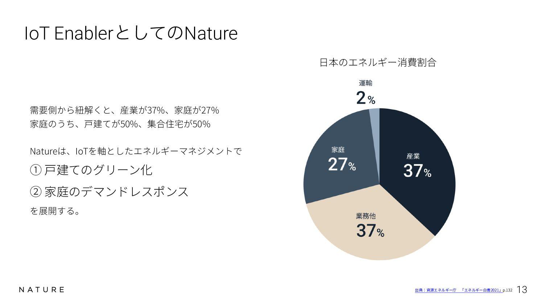 Partnership with Amazon and Google ࠃͷεϚʔτϦϞίϯͰ...
